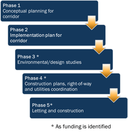 Funding Phases